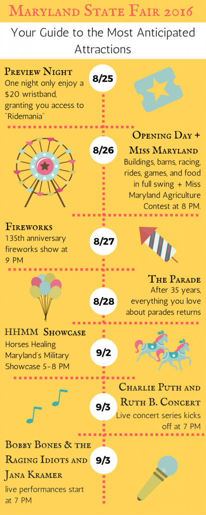 maryland state fair infographic